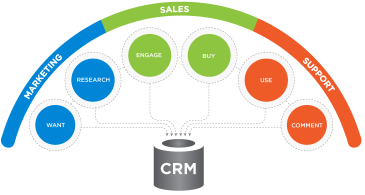 how to develop crm system